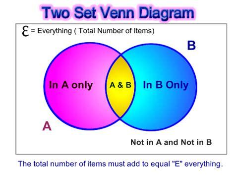 word problem venn diagram 3 circles venn diagram word problems with 3 circles word problem venn diagram worksheet