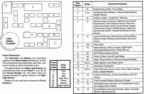 1989 ford f150 fuse box diagram fuse box and wiring diagram