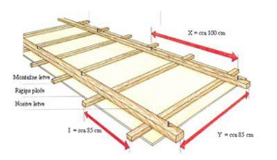 Unterkonstruktion Decke Rigips by Trockenbau Sortiment Ria Export Import