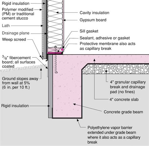 garage wall insulation r value 2017 2018 best cars reviews