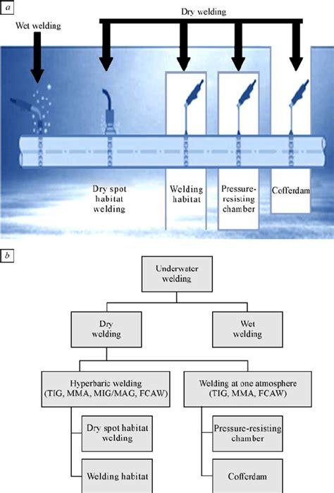 Classification Of Underwater Welding A Diagram Of