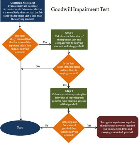impairment test goodwill impairment sheshunoff co investment banking