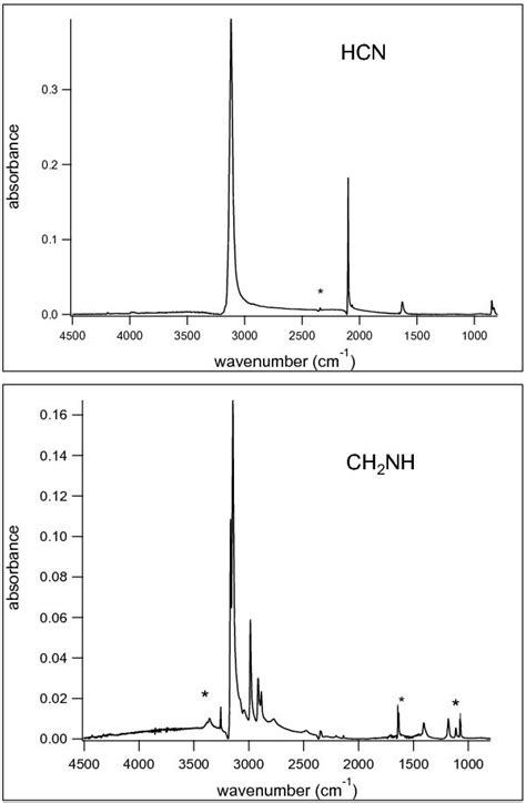 Hydrogenation of solid hydrogen cyanide HCN and