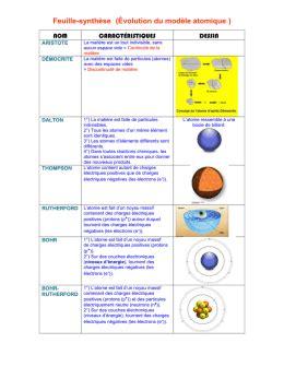 évolution Du Modèle De L Atome