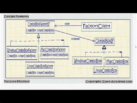 factory design pattern in java youtube java factory method design pattern youtube
