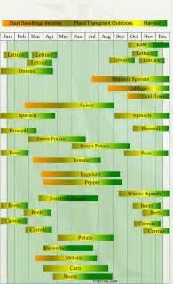 gardening calendar zone 5 calendar template 2016