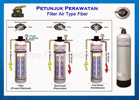 Media Filter Air Media Saringan Air Tanah Water Filter Filter Air 1 filter penyaring air