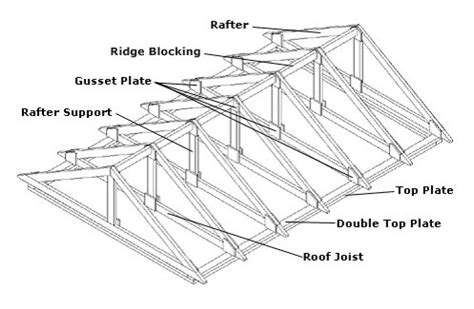 Gable Roof Drawing Palmerston Construction Details Summerwood Products