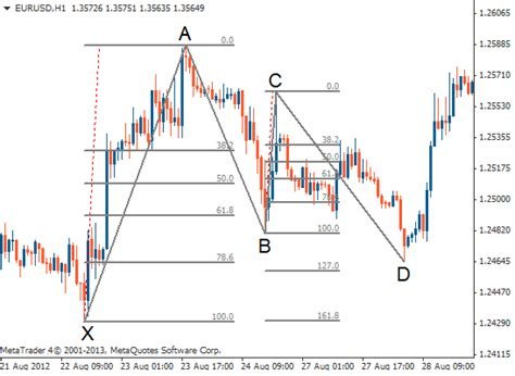 pattern day trading in forex gartley pattern gartely pattern forex trading strategy