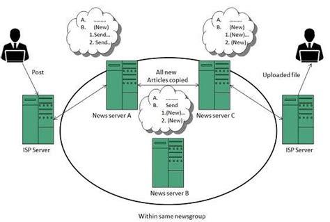 tutorialspoint internet usenet newsgroup