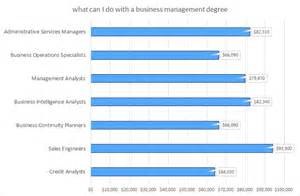 Jobs You Can Get With A Marketing Degree by Bachelors In Business Management Bachelor Of Business