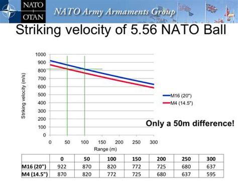 5 56 Ballistics Table by 5 56 Nato Ballistics Chart