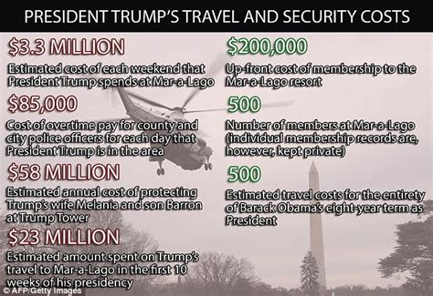 trump security costs on pace to cost taxpayers 300 trump to spend more on travel in 2017 than obama ever did