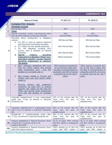 Nepal On A Budget by Nbsm Nepal Budget 2072 73 2015 16 Highlights