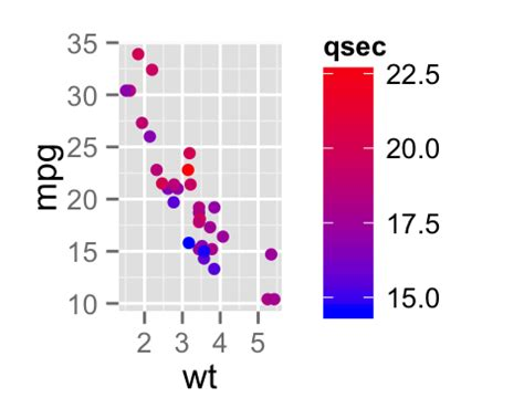 ggplot2 color ggplot2 colors how to change colors automatically and
