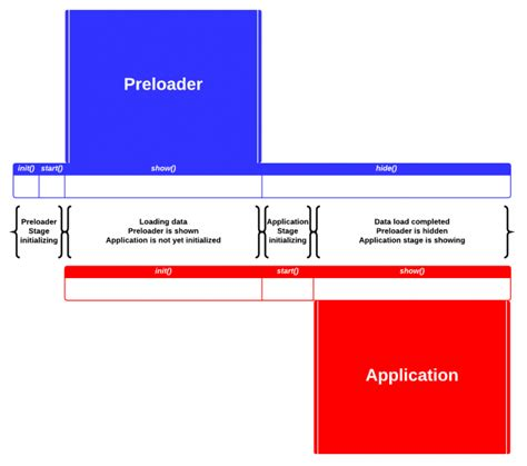 javafx region layout javafx how to easily implement an application preloader