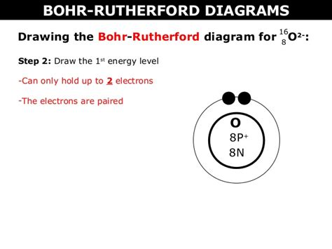 how to make a dot diagram 02 a bohr rutherford diagrams and lewis dot diagrams