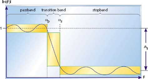 high pass filter ripple introduction to finite impulse response filters for dsp