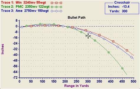 5 56 Ballistics Table by 5 56 Ballistics Caliber Path Comparison 223 55 7
