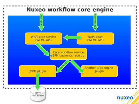 nuxeo workflow chapter 14 workflow bpm