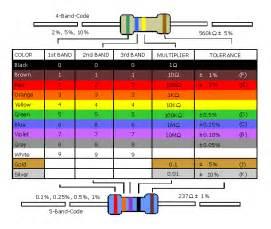 100 ohm resistor color code opensprints buy goldsprints roller racing equipment now