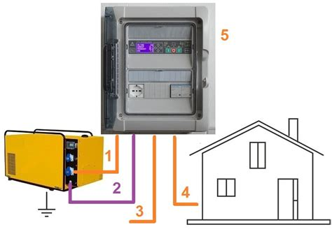 connecting a generator to a house genset controller
