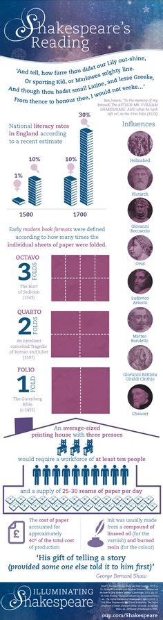 the supernatural in shakespeare english literature shakespeare and the supernatural infographic
