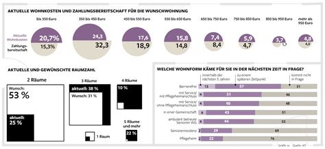 berlinovo wohnungen studie vielen berliner senioren sind ihre wohnungen zu