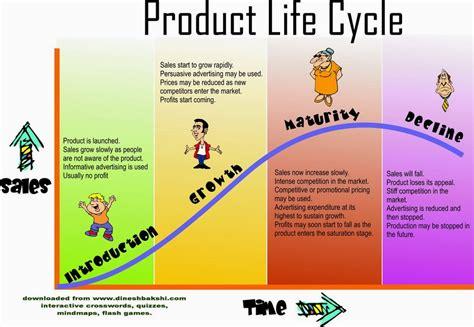 production design adalah siklus kehidupan produk naya desain