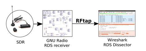 wireshark tutorial bandwidth rftap a bridge between gnuradio and wireshark rtl sdr com
