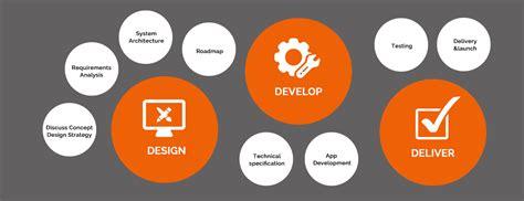 mobile apps development top mobile application development company dubai uae