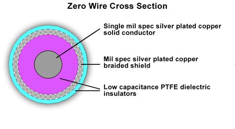 Zero Section by Zero Cross Section