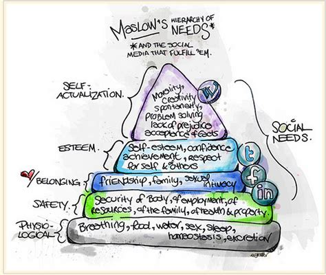 maslow s hierarchy of human needs evidence based practices