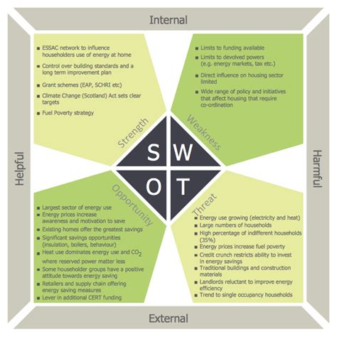 design elements matrices matrices swot and tows matrix swot matrix