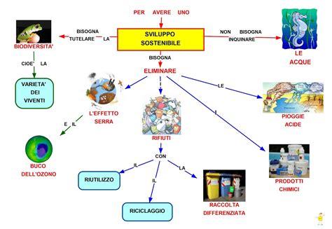 scienze della formazione primaria senza test d ingresso mappa concettuale sviluppo sostenibile studentville