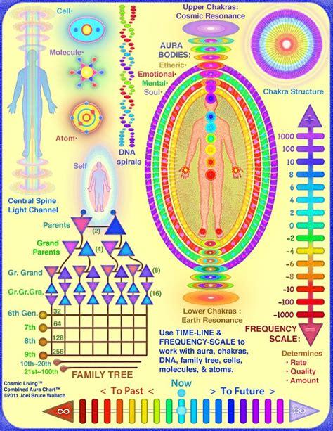 pin  auraspsychic awareness