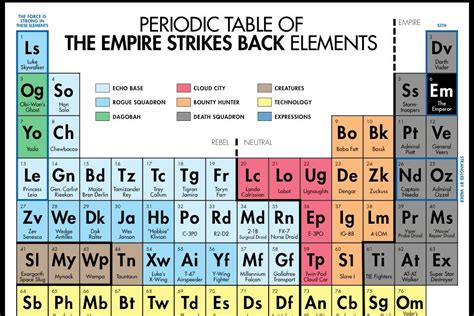 P On Periodic Table by Jimsmash Periodic Table Empire Strikes Back