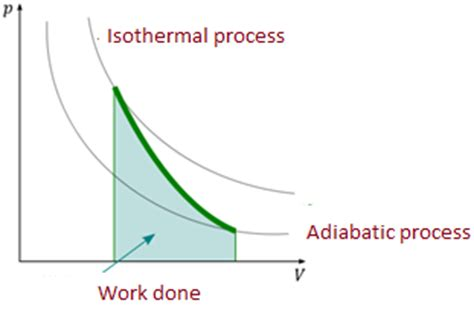 pv diagram for adiabatic process thermodynamic process and their types study material for