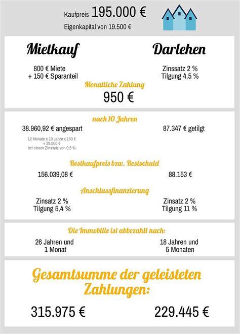 mietkaufvertrag haus mietkauf miete f 252 r miete zum eigenheim