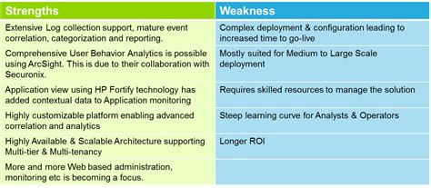 list of weaknesses for a sle strengths