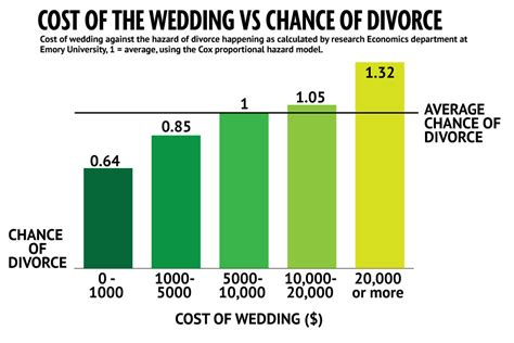 average wedding cost uk 2016 what is the average cost of a uk wedding want to stay married data shows you should spend less on