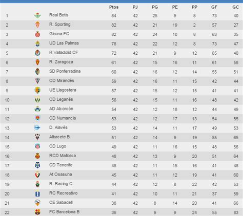 chions league tables primera league table laliga santander live scores results