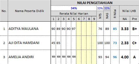 format nilai harian kurikulum 2013 kurikulum 2013 171 simpel pas