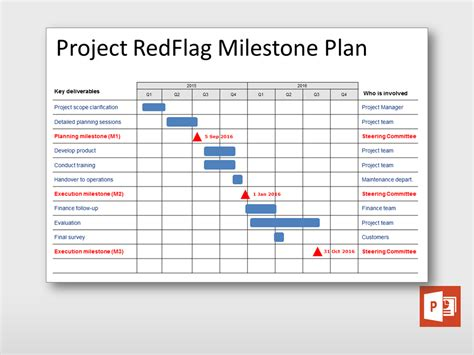 project milestone template milestone plan project templates guru