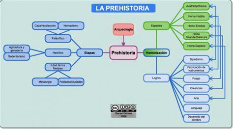 esquema de la prehistoria cuadros sin 243 pticos sobre la prehistoria cuadro comparativo