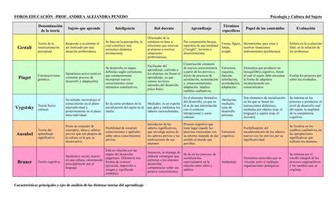 descargar las rutas de aprendizaje 2015 cuadro comparativo de las teor 237 as de aprendizaje