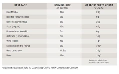 carbohydrates 1 gram counting summertime carbohydrates empoweryourhealth org