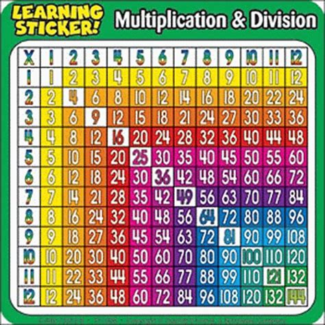 Learn Times Tables by The Gallery For Gt Division Table 1 12