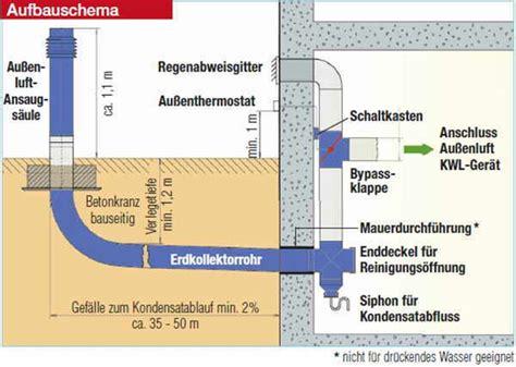 Haus Schema by Luftkollektoren Shkwissen Haustechnikdialog