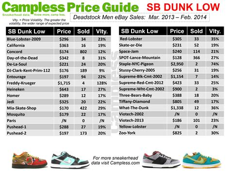 Sneakers List cless sneaker price guide 03 01 14 cless